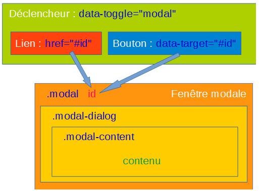Bootstrap 4 : fenêtre modale (Modal) – Laravel