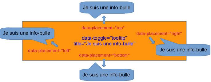 Bootstrap 4 : info-bulles (Tooltips) et Popovers – Laravel